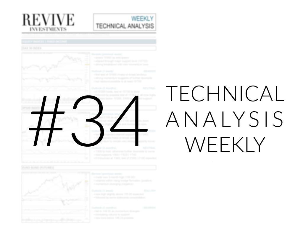 TA Weekly – 34/2015